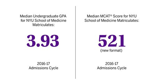 Gpa For Nyu Mba by Press Releases Nyu Langone Health Autos Post