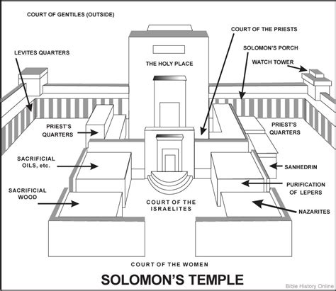 coloring page of king solomon s temple 1 kings 10 26 and solomon gathered together chariots and