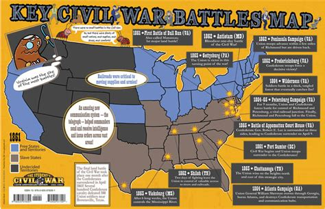 this is a list of major civil war battles and their