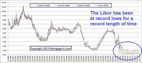 libor banks list this new libor will cause a terrifying financial