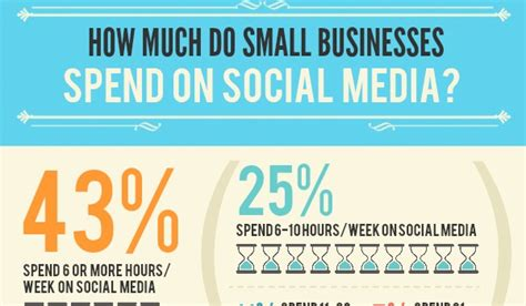 want to do small business from home how much time money do smbs spend on social vr