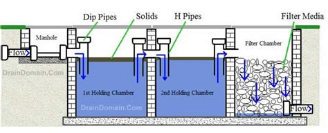 house septic tank design is it wise to run bathing bathroom water pipes to your soakaway properties 5