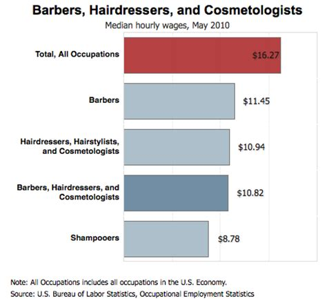Barbers Cosmetologists Hairdressers Hairstylists Skin Care Specialists by Hairdresser Salary Bestdressers 2017