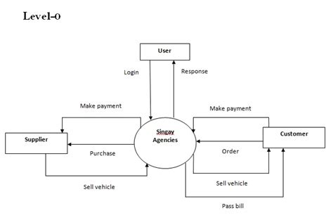 sales and inventory system data flow diagram automobile inventory system project report hospital