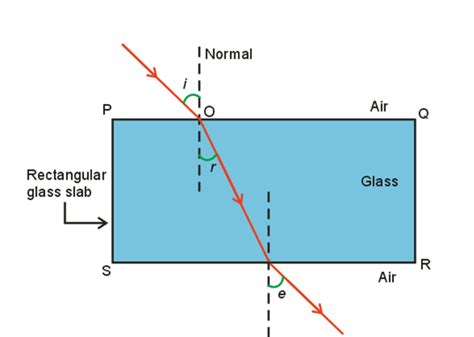 light reflection and refraction tet success key