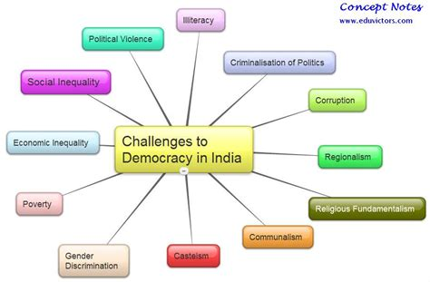 social challenge definition class x social science challenges to democracy in india