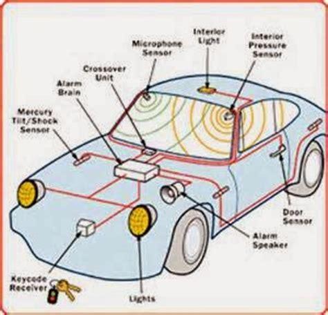 Alarm Mobil Dan Pemasangan cara pasang alarm mobil perawatan dan perbaikan mobil