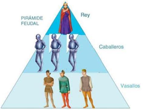 piramide social del sistema feudal historia y ciencias sociales sistema feudal