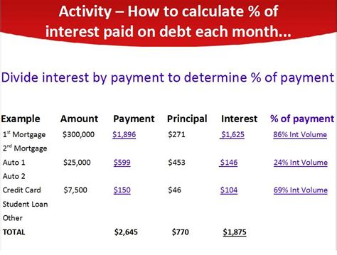 Figuring Out Financing by Debt Diagnosis 187 How To Calculate Interest Volume The