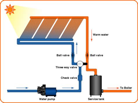 a layout method for control panel of thermal power plant cost effective solar thermal system solar thermal collectors