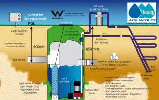 gray water systems for homes grey water