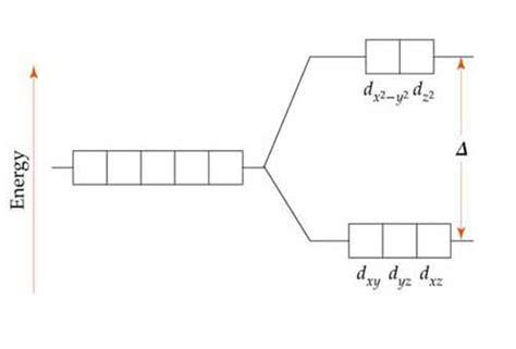 field splitting diagram field splitting diagram tanabe sugano diagram