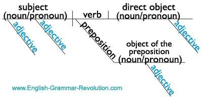 Diagramming The Parts Of Speech Sentence Diagram Template