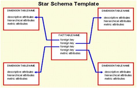 xsd date format pattern star schema data warehouse tutorial intellipaat com