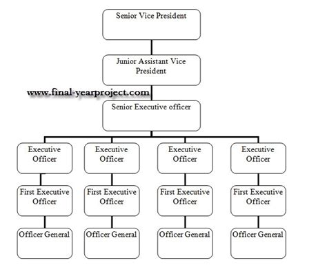 Best Titles For Mba Grads by Project Titles Mba Dissertations Report Best Free