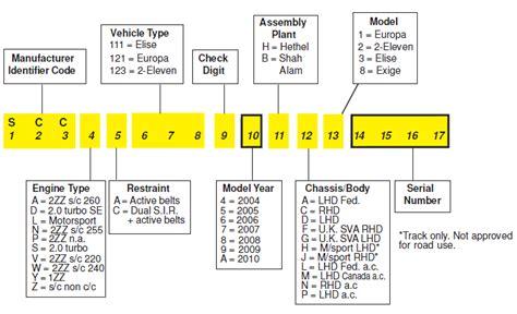 Ktm Engine Number Decoder Ford Focus Vin Number Decoder Html Autos Weblog