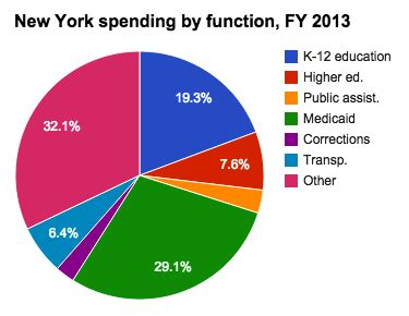 tennessee state tuition room and board medicaid spending in new york ballotpedia
