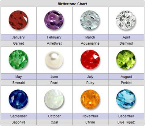 zodiac gemstones chart search results calendar 2015