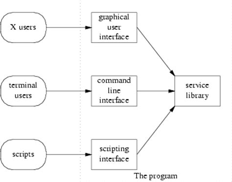 pattern programs in unix applying unix interface design patterns