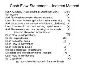 indirect flow statement excel template the gallery for gt statement of flows indirect method