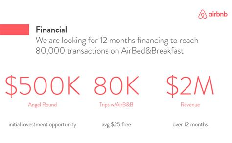 airbnb pitch deck airbnb pitch deck template slidebean