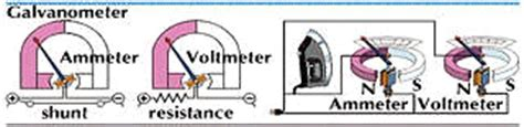 why the shunt resistor of the voltmeter is high galvanometer encyclopedia children s homework help dictionary britannica