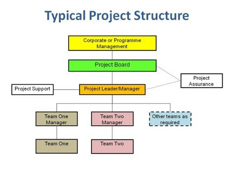 project management governance structure template project governance pertamini co