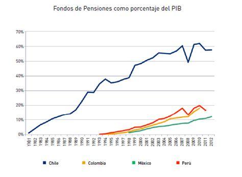 porcentaje de pension del empleador en colombia porcentaje de pension del empleador en colombia