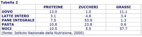tabella dei carboidrati negli alimenti 187 tabella zuccheri negli alimenti