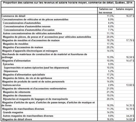 salaire minima fntp 2016 salaire minima commerce de gros 2014