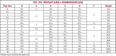 fig 212 medium pipe cl loads weights and dimensions sts industrial 187 fig 212 for pipe slide technical data