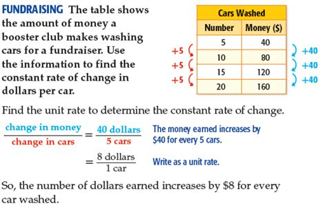 Lesson 4 5 Rate Of Change Faribault Public Schools Isd 656 Rate Of Change Table
