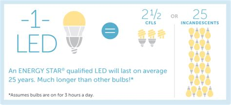 Energy Efficient Lighting Dcseu Led Lights Vs Traditional