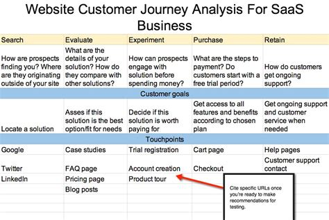How To Organize Your Home Office customer journey map for saas template uxpressia