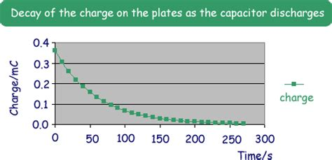 capacitor charge exponentially capacitor discharge