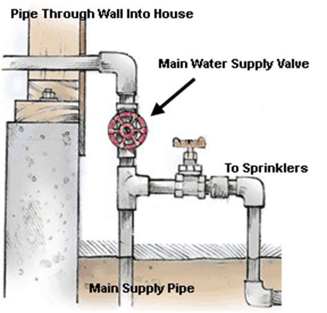 How to Shut Off the Water Supply