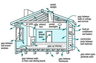 Exhaust System House Cross Ventilation In House Designs For Passive Air
