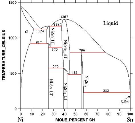 calculated ni sn binary phase diagram using thermodynamic