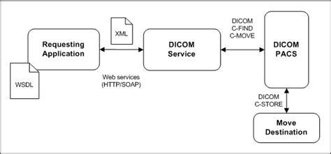 behaviour pattern en español healthcare web service to dicom pattern