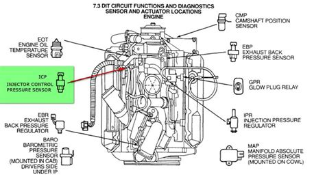 ford 7 3 diesel engine diagram 98 e350 7 3 powerstroke fuel location get free
