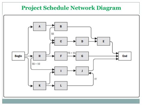 schedule network diagram 6 3 sequence activities