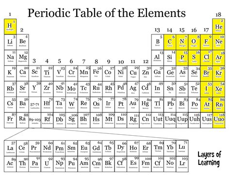 How Many Metals Are On The Periodic Table by Ch28 The Periodic Table Anatomy Physiology 201 With A At Of Arizona Studyblue