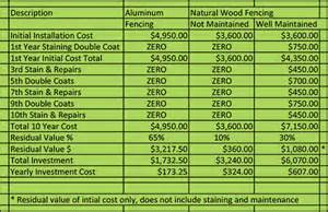 Cost Of Fencing Backyard - aluminum vs wood picket fence honest comparison bryant fence company