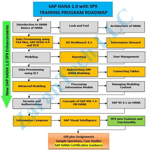 sap hana tutorial video sap hana training free live demo video learn sap hana 1