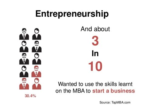 Reasons For An Entrepreneur To Do Mba by 3 Reasons Why You Should Do An Mba
