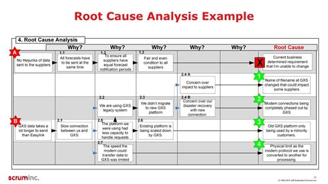 Root Cause Analysis Report Template Root Cause Report Template Cool Root Cause Analysis Exles Root Cause Analysis Template In Software Testing