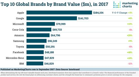 the world s 10 most valuable brands in 2017 marketing charts