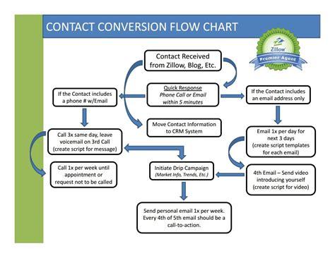 diagrams the contact conversion flow chart premier