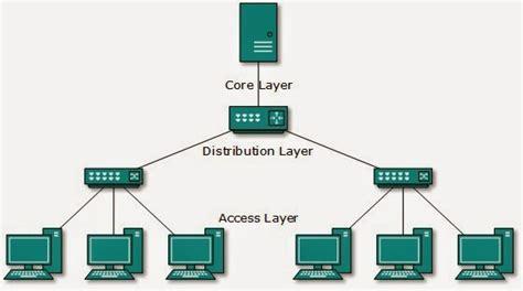 membuat jaringan lan dengan topologi bus topologi jaringan komputer puruhita s storage