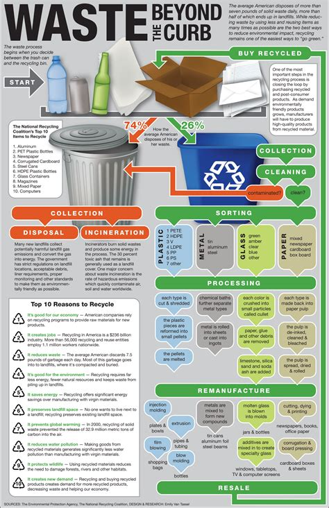 infographic why reuse a cup infographics earthwise disposal